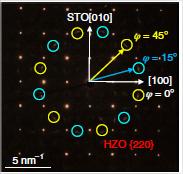 Une phase fortement ferroélectrique de symétrie rhombohédrique stabilisée dans des couches épitaxiées ultraminces de Hf0.5Zr0.5O2