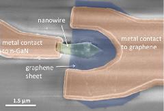 Diodes électroluminescentes à nanofils InGaN/GaN utilisant graphène comme contact transparent
