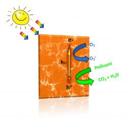 Une nouvelle classe de photocatalyseurs activés par la lumière visible