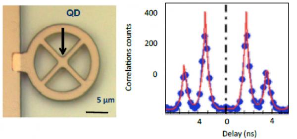 • Flagship phase 2 : On Chip Quantum Optic and Quantum Simulation