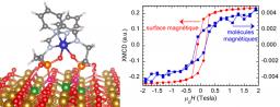 Ingénierie du couplage et de l'anisotropie magnétiques à l'interface molécule/surface magnétique : des dispositifs pour la spintronique moléculaire