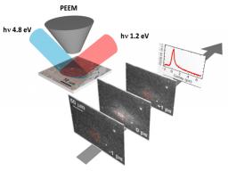 Dynamique des électrons dans des superstructures orientées de graphene CVD observée par microscopie à émission de photoélectrons résolue en temps (TR-PEEM).