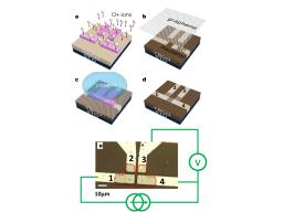Injection modulable de paires supraconductrices dans du graphene par effet tunnel de Klein depuis un supraconducteur à haute température critique