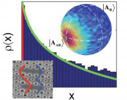 Emission « super-thermique » de photons par des nanolasers couplés