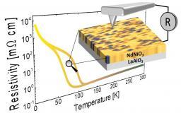 Cartographie de la séparation de phase électronique à travers une transition métal-isolant
