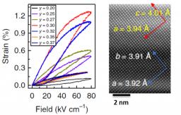 Déformations électriquement induites supérieures à 1% dans des piézoélectriques polycristallins