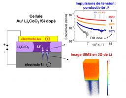 Migration d'ions lithium dans le processus de commutation résistive de nanobatteries d'oxydes de cobalt-lithium