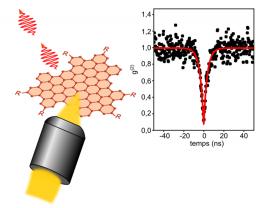 Boîtes quantiques de graphène : de nouveaux émetteurs quantiques à température ambiante