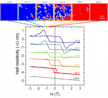 Effet Hall topologique géant dans les couches minces d'oxyde corrélé