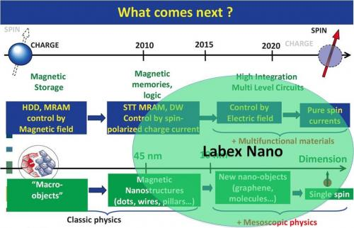 • Flagship phase 1 : Nanoélectronique quantique et de spin / Quantum and Spin-based nanoelectronics